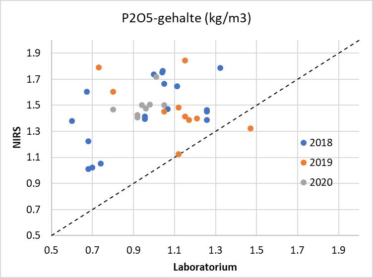 Vergelijking fosfaatgehalten NIRS met laboratorium